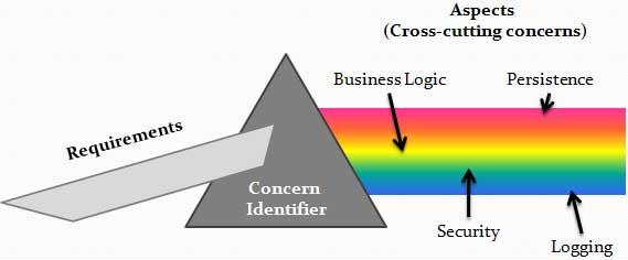 Mô hình Cross – cutting Concern
