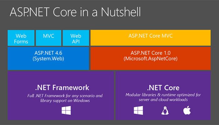 Tóm tắt các phiên bản ASP .NET