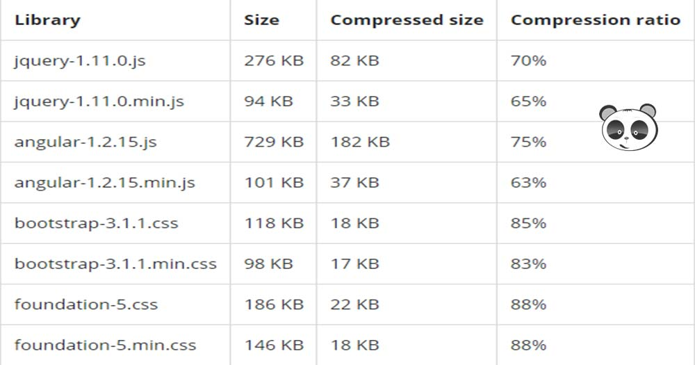 Nén dữ liệu giúp tối ưu web, giảm tải được nhiều gánh nặng tải trang