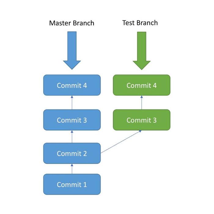 Lý do bạn nên dùng nhiều Branch