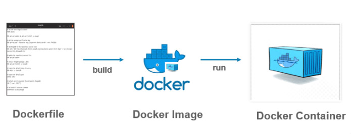Xây dựng Docker Image