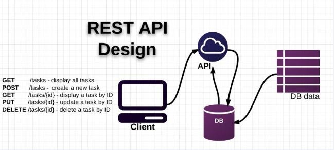 RESTful Services and APIs