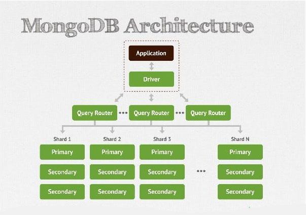 Cấu trúc MongoDB