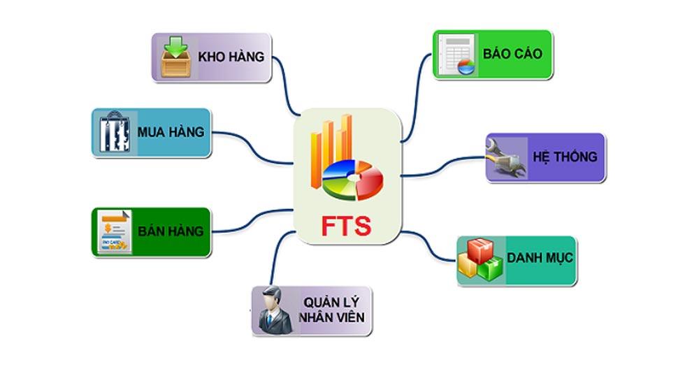 Các chức năng thiết yếu của phần mềm quản lý Spa