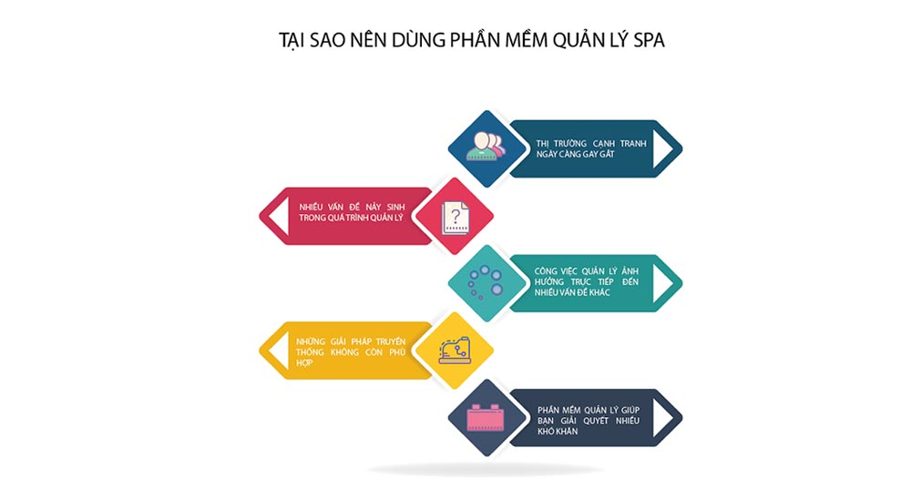 Phần mềm quản lý Thẩm mỹ, Spa, Nail