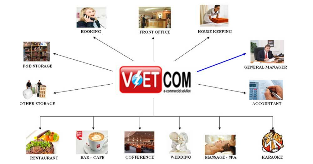 Phần mềm quản lý khách sạn VietCom Hotel
