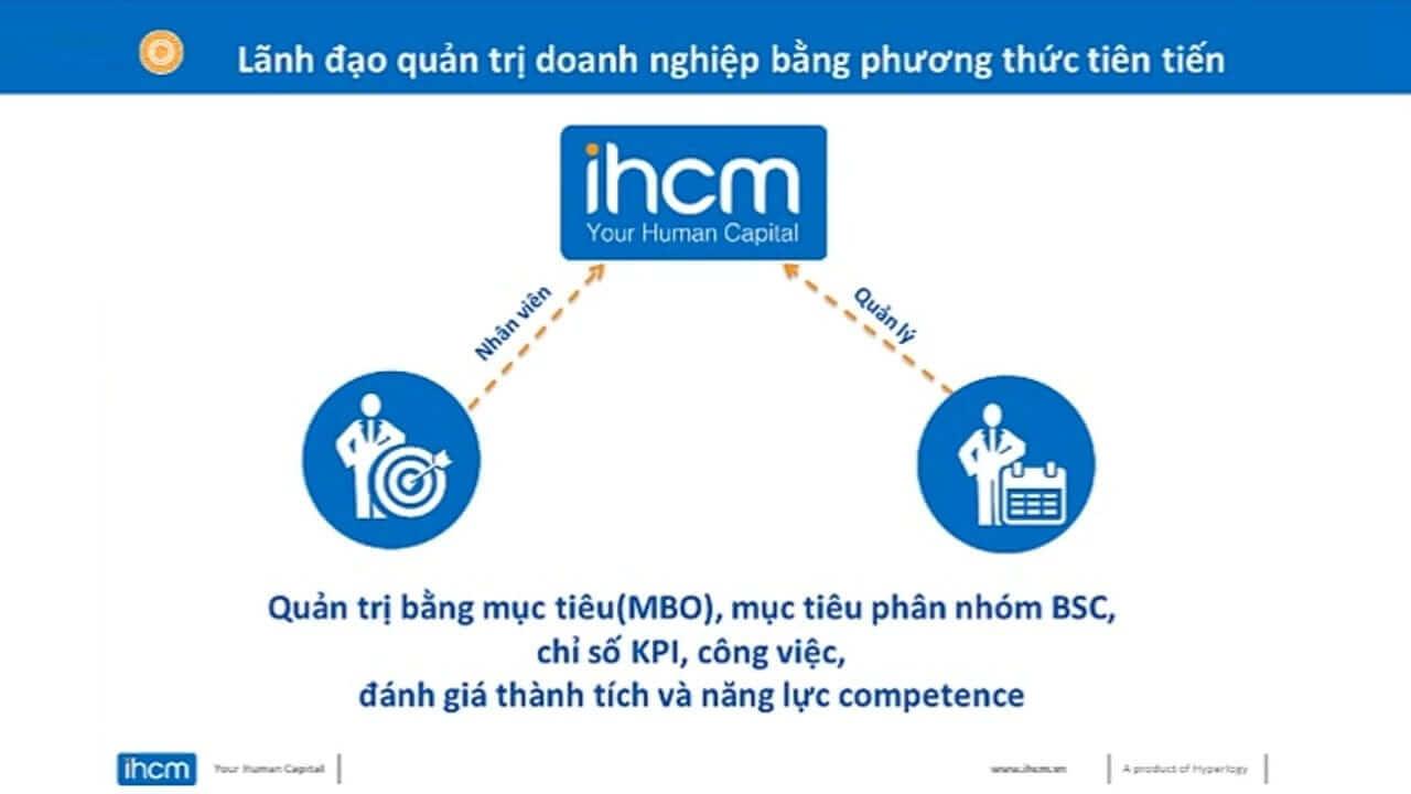 Ứng dụng iHCM thích hợp cho nhiều doanh nghiệp