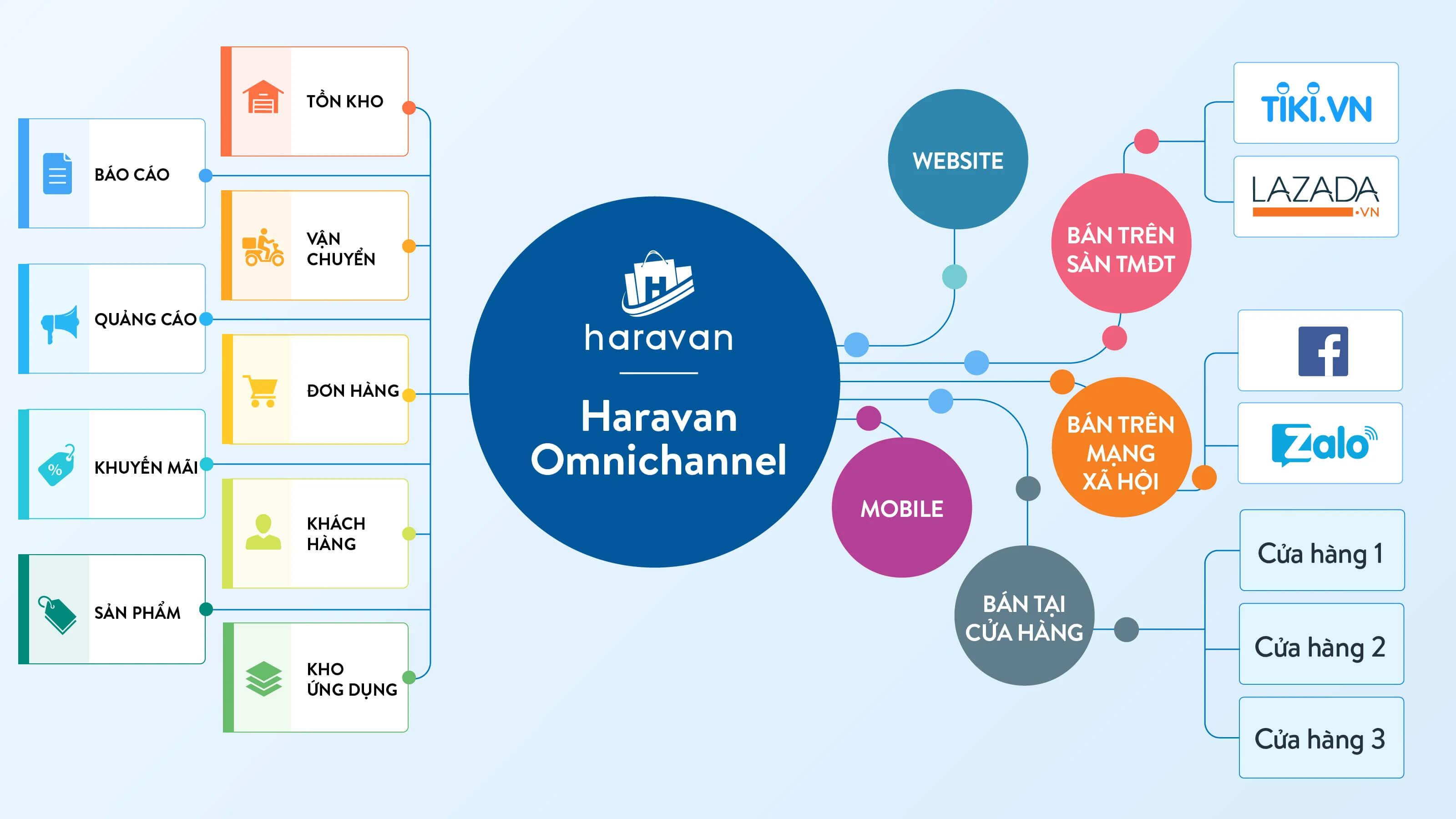 Phần mềm quản lý bán hàng đa kênh Haravan